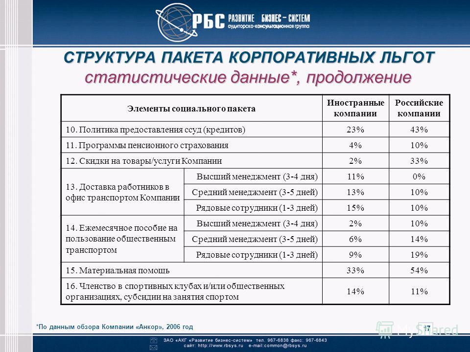 17 СТРУКТУРА ПАКЕТА КОРПОРАТИВНЫХ ЛЬГОТ статистические данные*, продолжение *По данным обзора Компании «Анкор», 2006 год Элементы социального пакета Иностранные компании Российские компании 10. Политика предоставления ссуд (кредитов)23%43% 11. Програ