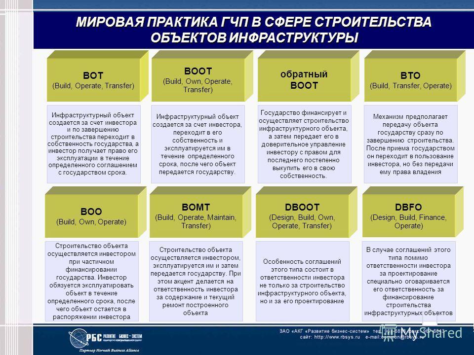 Партнер Horwath Business Alliance МИРОВАЯ ПРАКТИКА ГЧП В СФЕРЕ СТРОИТЕЛЬСТВА ОБЪЕКТОВ ИНФРАСТРУКТУРЫ BOT (Build, Operate, Transfer) BOOT (Build, Own, Operate, Transfer) обратный BOOT BTO (Build, Transfer, Operate) BOO (Build, Own, Operate) BOMT (Buil