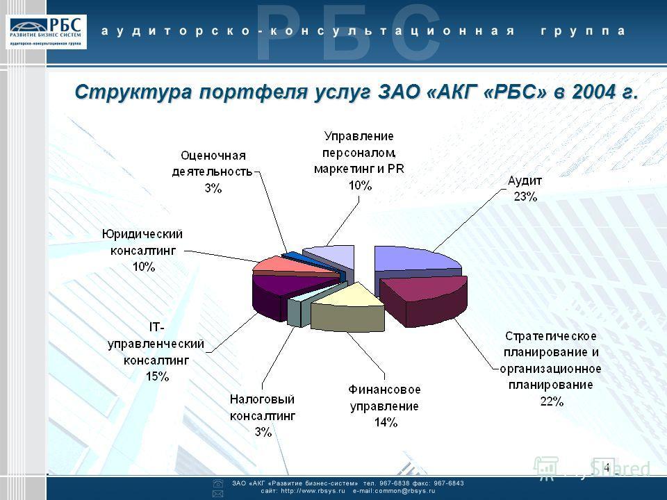 4 Структура портфеля услуг ЗАО «АКГ «РБС» в 2004 г.