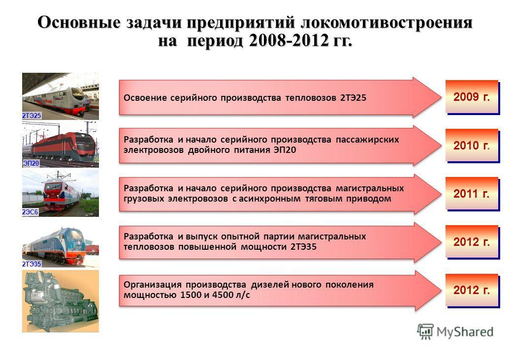 Основные задачи предприятий локомотивостроения на период 2008-2012 гг. Освоение серийного производства тепловозов 2ТЭ25 2009 г. Разработка и начало серийного производства пассажирских электровозов двойного питания ЭП20 2010 г. Разработка и начало сер