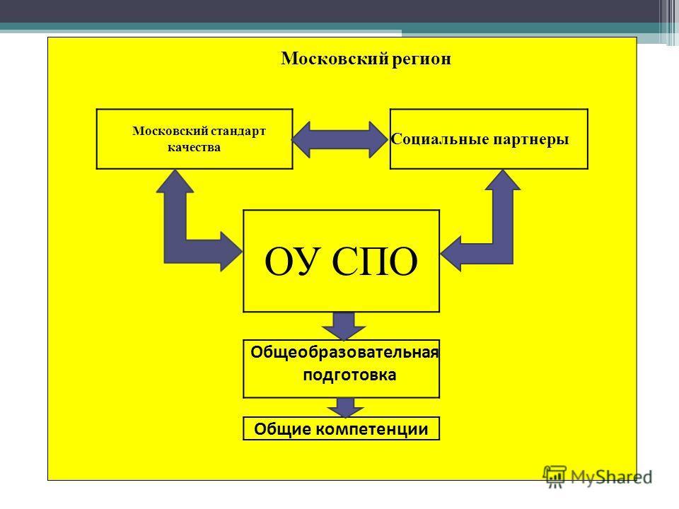 Московский регион Московский стандарт качества Социальные партнеры ОУ СПО Общеобразовательная подготовка Общие компетенции