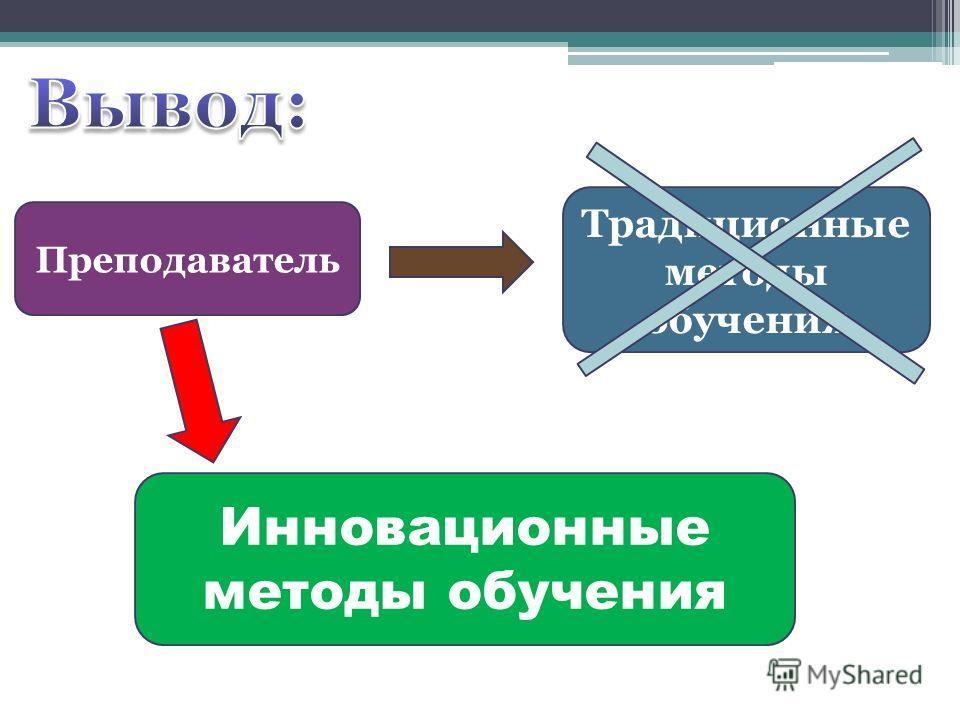 Преподаватель Традиционные методы обучения Инновационные методы обучения