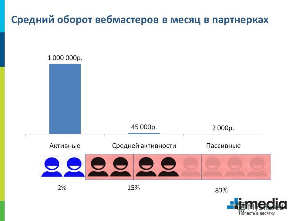 Средний оборот вебмастеров в месяц в партнерках 2%15% 83%