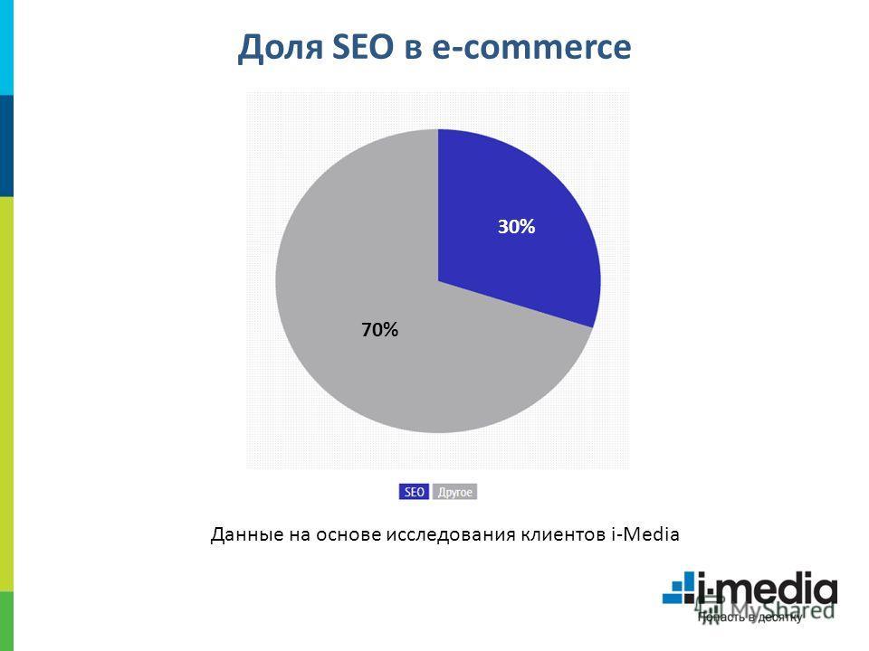 Доля SEO в e-commerce 30% 70% Данные на основе исследования клиентов i-Media