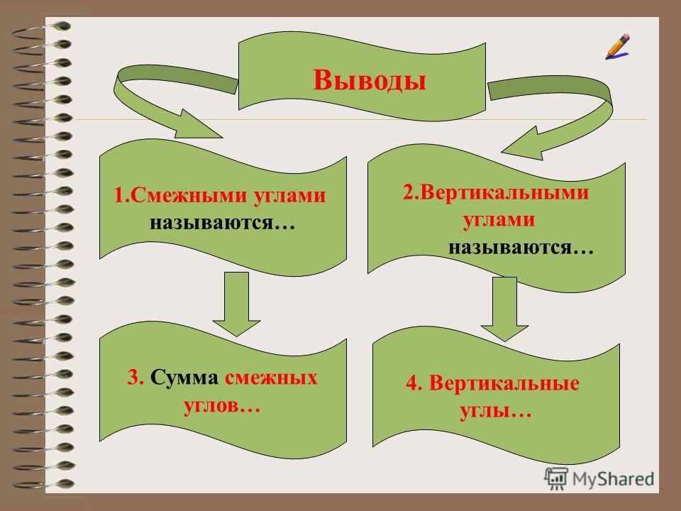 1.Смежными углами называются… 2.Вертикальными углами называются… 3. Сумма смежных углов… 4. Вертикальные углы… Выводы