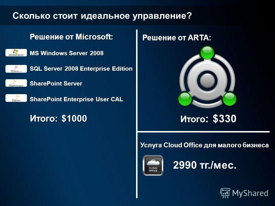 Сколько стоит идеальное управление? Решение от Microsoft: MS Windows Server 2008 SQL Server 2008 Enterprise Edition SharePoint Server SharePoint Enterprise User CAL Итого: $1000 Решение от ARTA: Итого : $330 Итого : $330 Услуга Cloud Office для малог