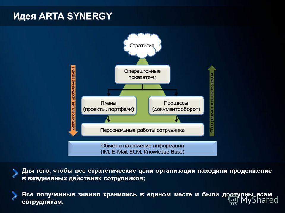 Идея ARTA SYNERGY Для того, чтобы все стратегические цели организации находили продолжение в ежедневных действиях сотрудников; Все полученные знания хранились в едином месте и были доступны всем сотрудникам.