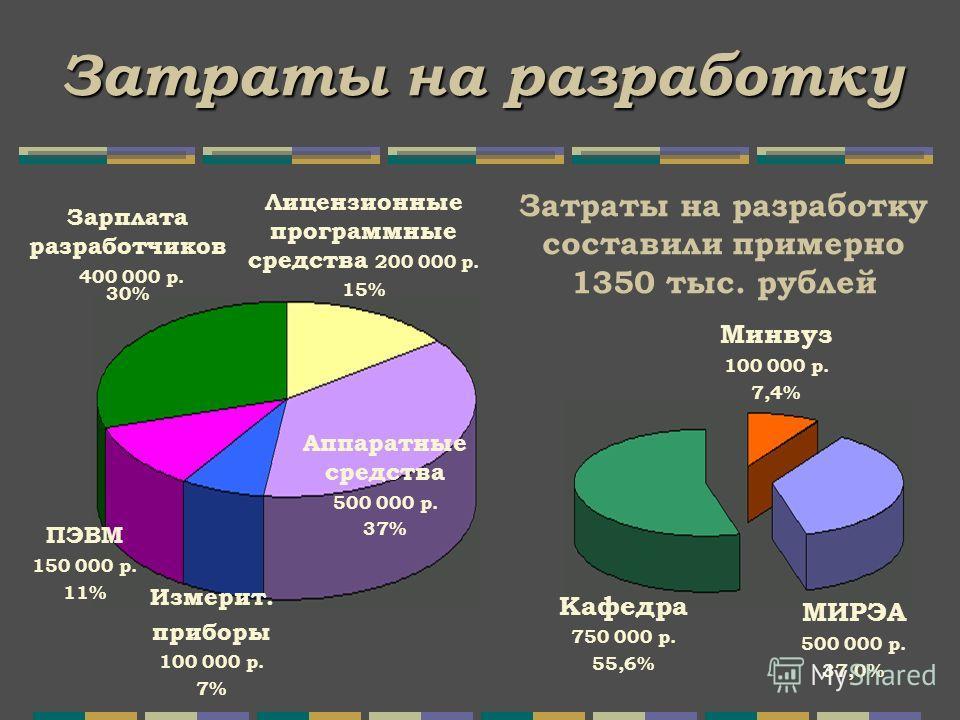Затраты на разработку Минвуз 100 000 р. 7,4% МИРЭА 500 000 р. 37,0% Кафедра 750 000 р. 55,6% Аппаратные средства 500 000 р. 37% Измерит. приборы 100 000 р. 7% ПЭВМ 150 000 р. 11% Зарплата разработчиков 400 000 р. 30% Лицензионные программные средства