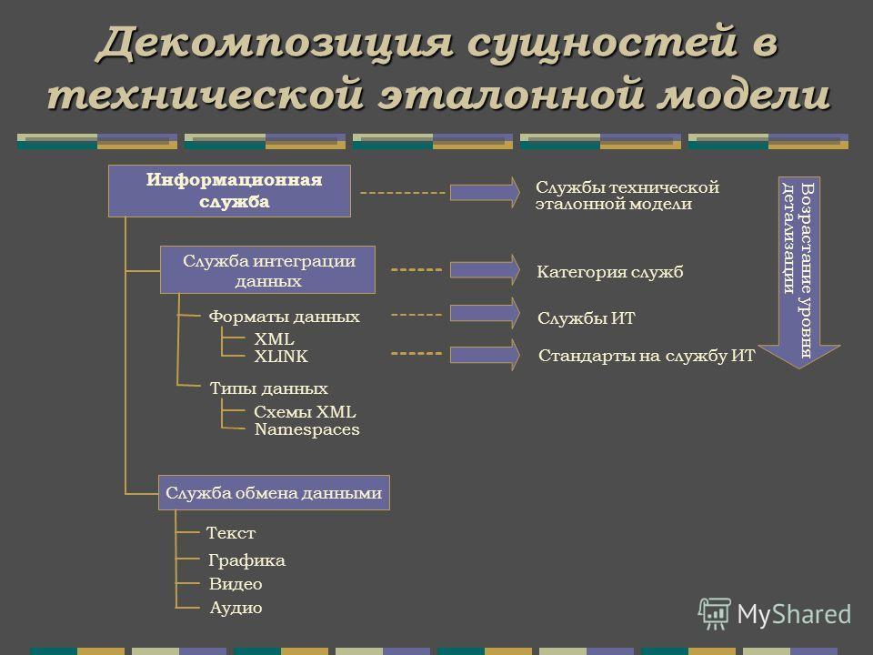 Декомпозиция сущностей в технической эталонной модели Информационная служба Служба интеграции данных Служба обмена данными Форматы данных XML XLINK Типы данных Схемы XML Текст Службы технической эталонной модели Категория служб Службы ИТ Стандарты на
