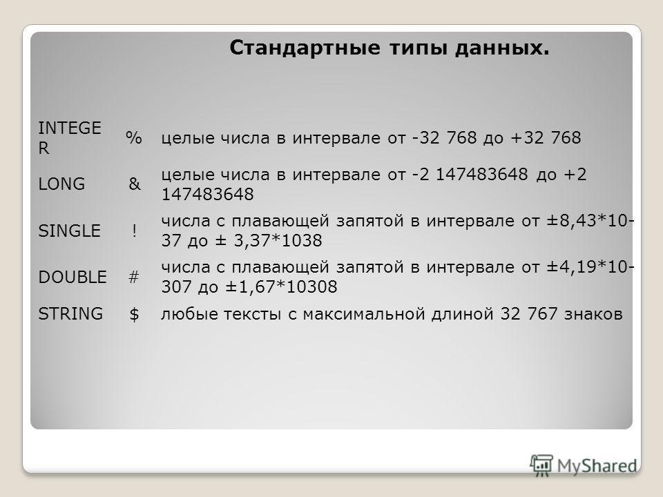 INTEGE R %целые числа в интервале от -32 768 до +32 768 LONG& целые числа в интервале от -2 147483648 до +2 147483648 SINGLE! числа с плавающей запятой в интервале от ±8,43*10- 37 до ± 3,З7*1038 DOUBLE# числа с плавающей запятой в интервале от ±4,19*