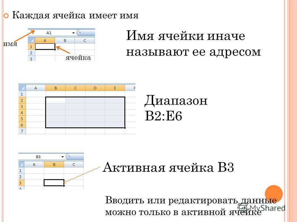 Каждая ячейка имеет имя ячейка имя Имя ячейки иначе называют ее адресом Диапазон В2:Е6 Активная ячейка В3 Вводить или редактировать данные можно только в активной ячейке