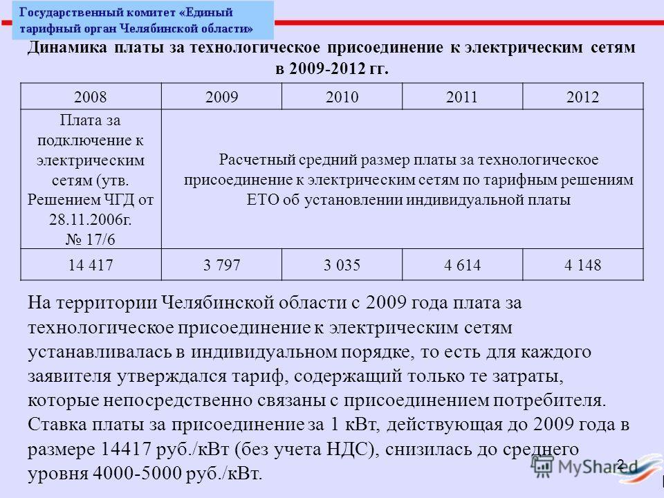 Динамика платы за технологическое присоединение к электрическим сетям в 2009-2012 гг. 20082009201020112012 Плата за подключение к электрическим сетям (утв. Решением ЧГД от 28.11.2006г. 17/6 Расчетный средний размер платы за технологическое присоедине