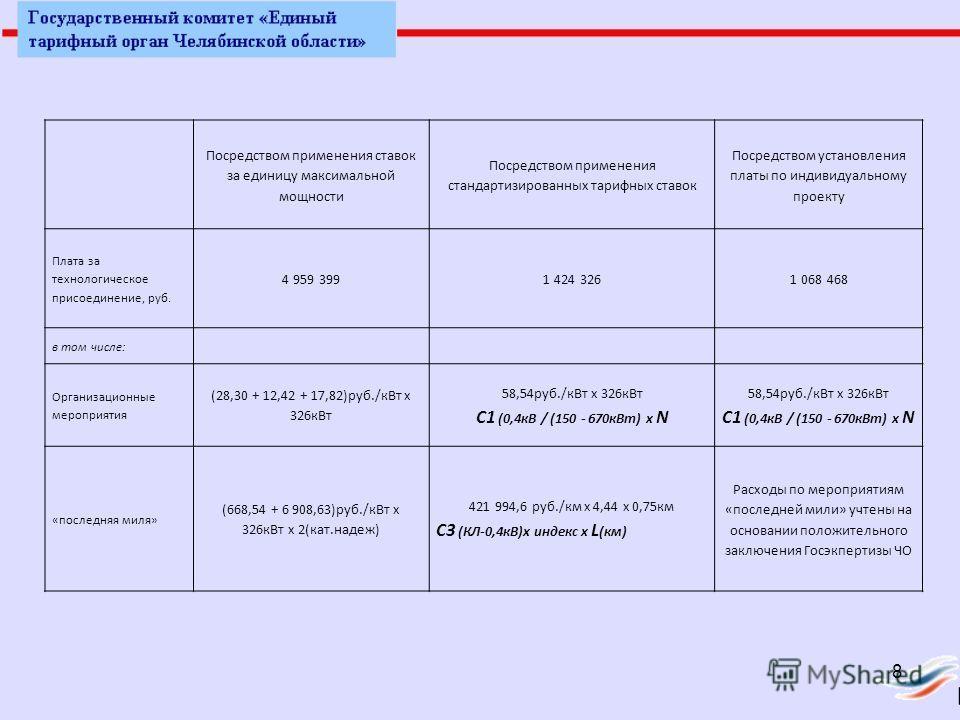 Посредством применения ставок за единицу максимальной мощности Посредством применения стандартизированных тарифных ставок Посредством установления платы по индивидуальному проекту Плата за технологическое присоединение, руб. 4 959 3991 424 3261 068 4