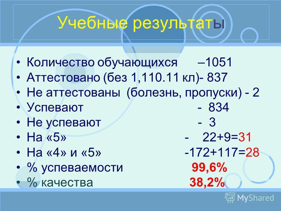 Учебные результаты Количество обучающихся –1051 Аттестовано (без 1,110.11 кл)- 837 Не аттестованы (болезнь, пропуски) - 2 Успевают - 834 Не успевают - 3 На «5» - 22+9=31 На «4» и «5» -172+117=28 % успеваемости 99,6% % качества 38,2%