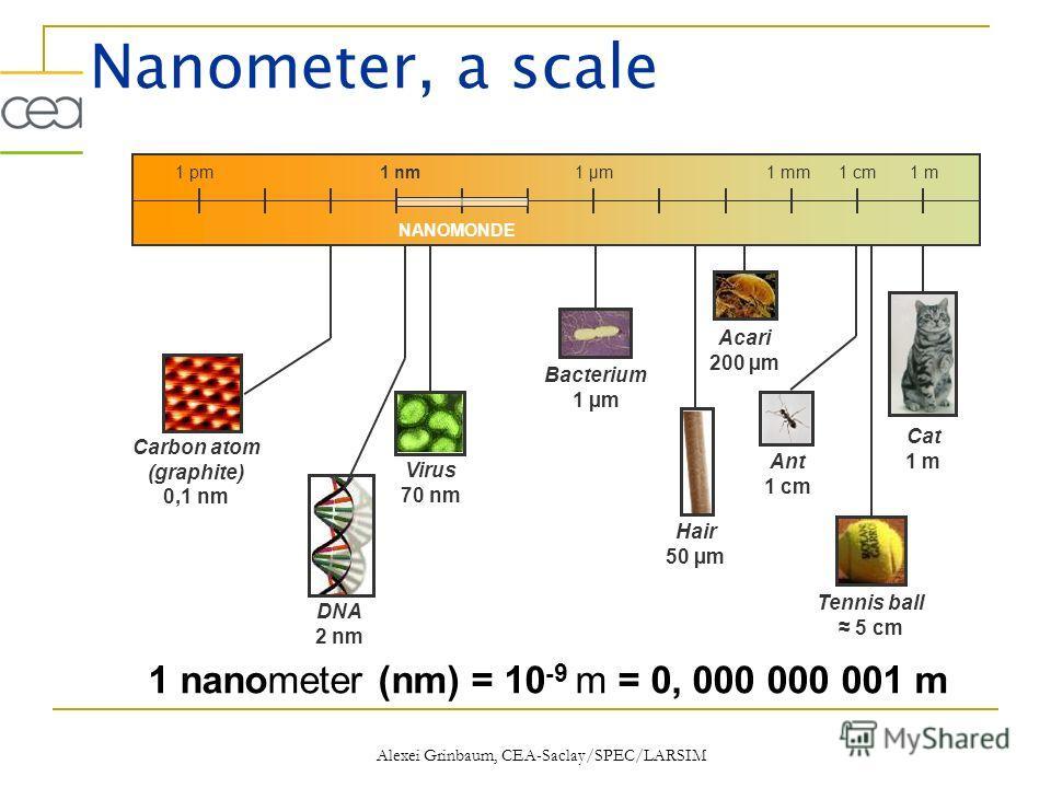 1 nanometer (nm) = 10 -9 m = 0, 000 000 001 m Nanometer, a scale Cat 1 m Virus 70 nm Acari 200 µm Bacterium 1 µm Hair 50 µm 1 m 1 cm 1 mm1 pm1 µm1 nm NANOMONDE Tennis ball 5 cm Ant 1 cm DNA 2 nm Carbon atom (graphite) 0,1 nm Alexei Grinbaum, CEA-Sacl
