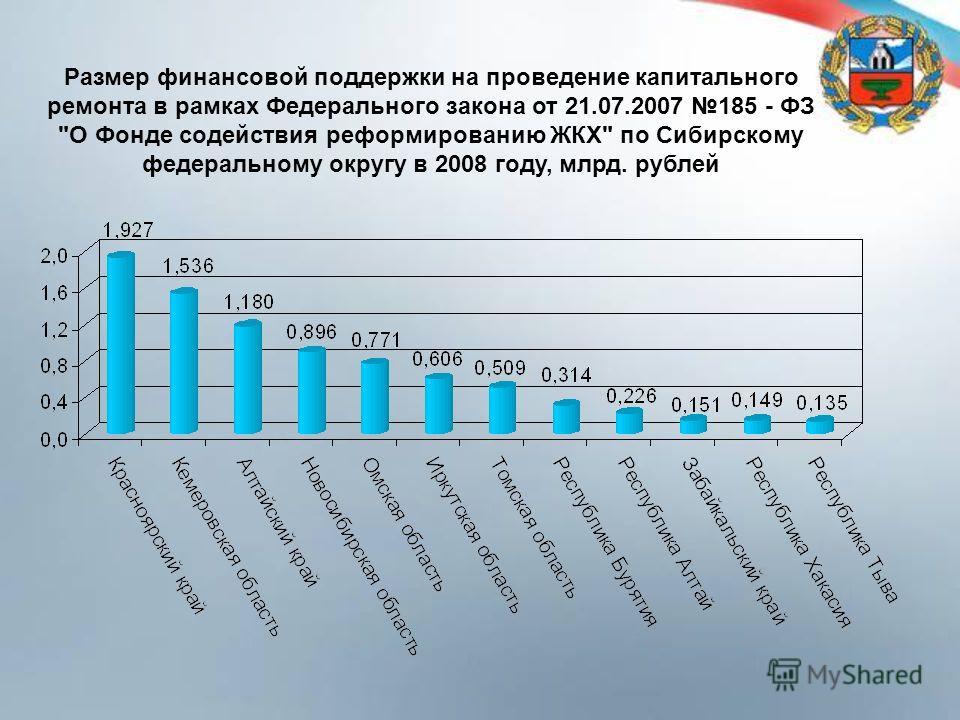 Размер финансовой поддержки на проведение капитального ремонта в рамках Федерального закона от 21.07.2007 185 - ФЗ О Фонде содействия реформированию ЖКХ по Сибирскому федеральному округу в 2008 году, млрд. рублей
