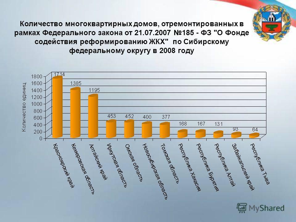 Количество многоквартирных домов, отремонтированных в рамках Федерального закона от 21.07.2007 185 - ФЗ О Фонде содействия реформированию ЖКХ по Сибирскому федеральному округу в 2008 году