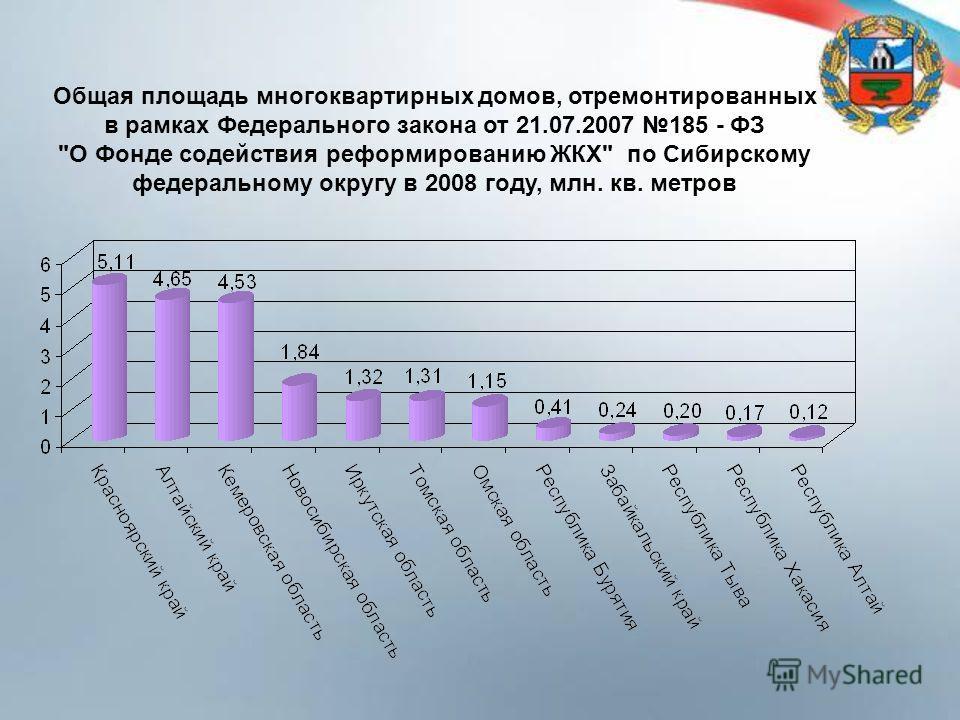 Общая площадь многоквартирных домов, отремонтированных в рамках Федерального закона от 21.07.2007 185 - ФЗ О Фонде содействия реформированию ЖКХ по Сибирскому федеральному округу в 2008 году, млн. кв. метров