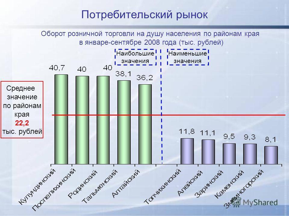 Потребительский рынок Оборот розничной торговли на душу населения по районам края в январе-сентябре 2008 года (тыс. рублей) Наибольшие значения Наименьшие значения Среднее значение по районам края 22,2 тыс. рублей