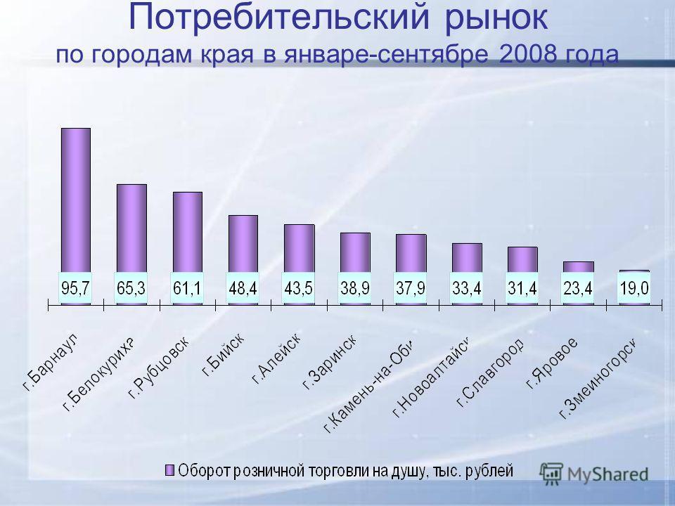 Потребительский рынок по городам края в январе-сентябре 2008 года