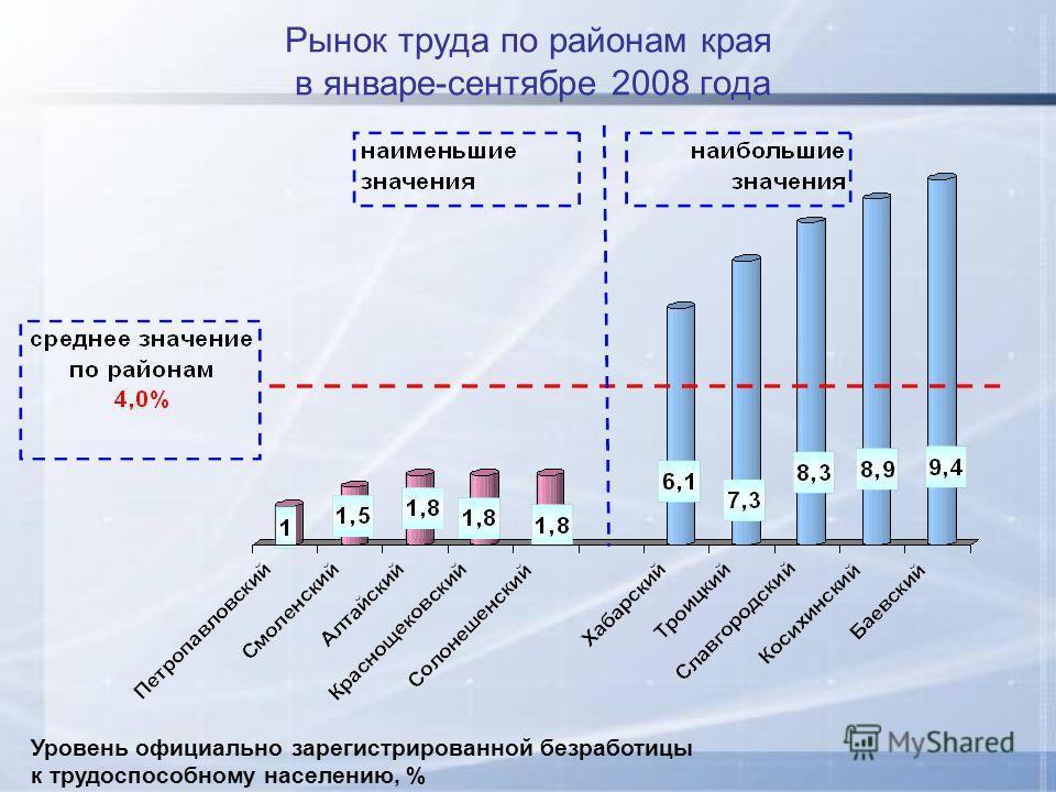 Рынок труда по районам края в январе-сентябре 2008 года Уровень официально зарегистрированной безработицы к трудоспособному населению, %
