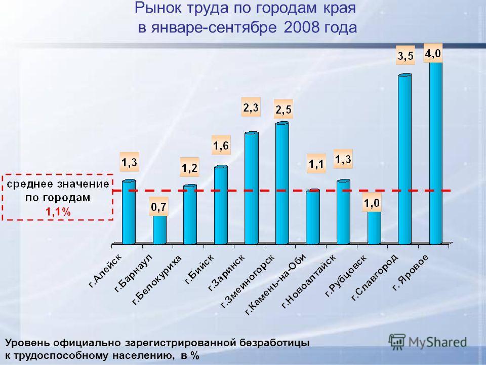 Рынок труда по городам края в январе-сентябре 2008 года Уровень официально зарегистрированной безработицы к трудоспособному населению, в %