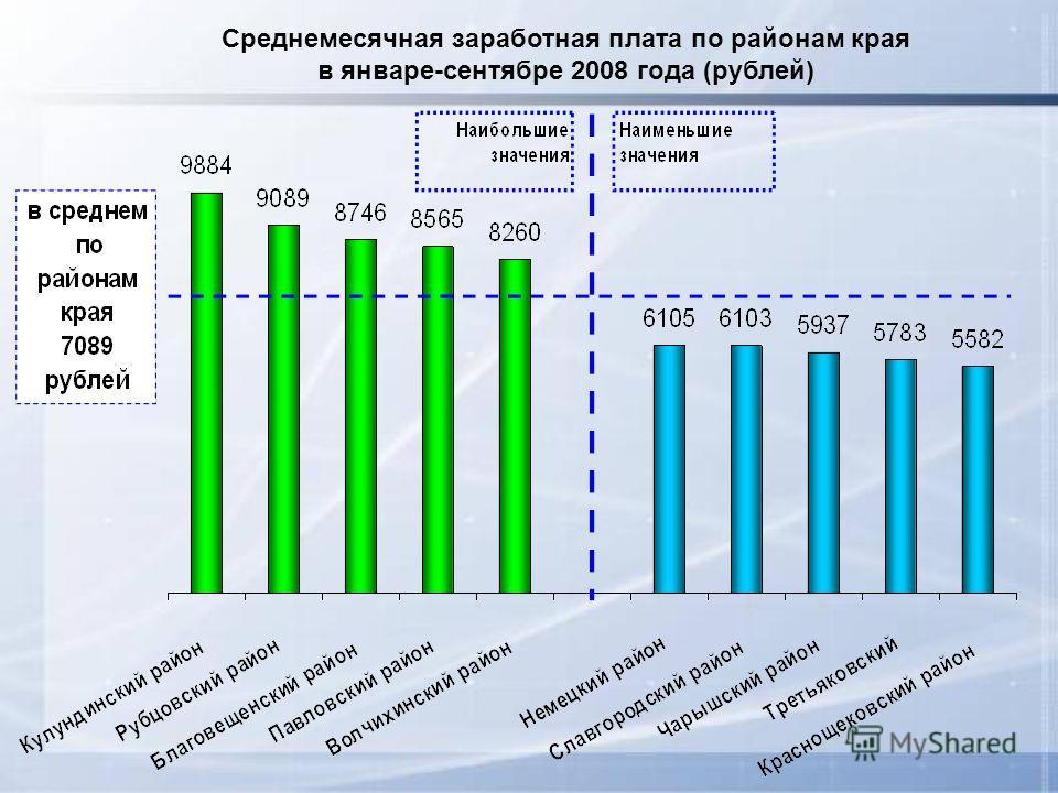 Среднемесячная заработная плата по районам края в январе-сентябре 2008 года (рублей)