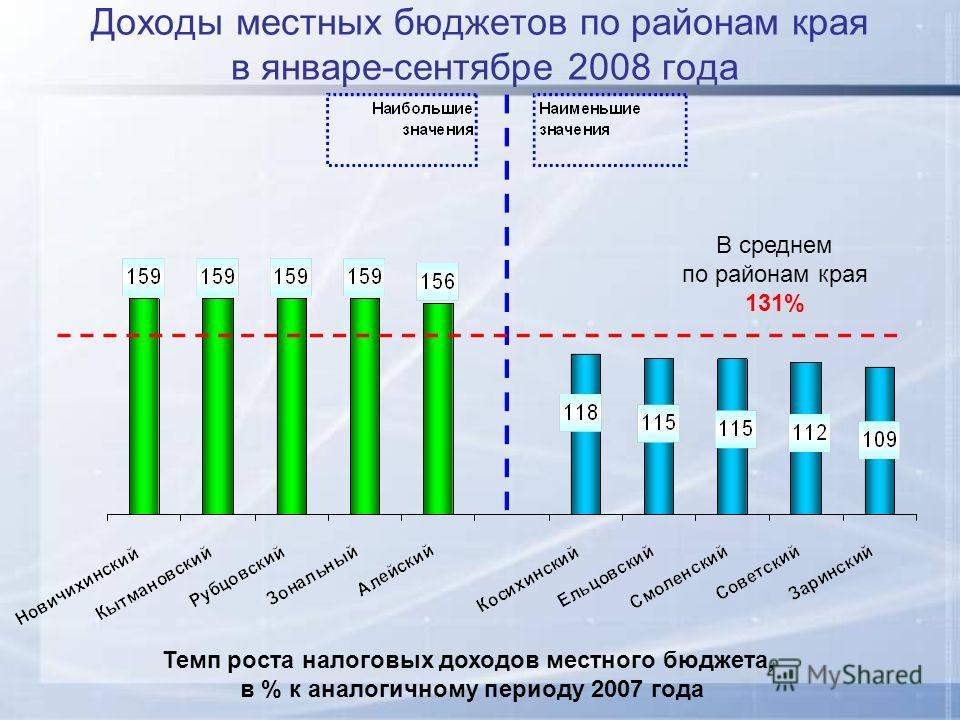 Доходы местных бюджетов по районам края в январе-сентябре 2008 года В среднем по районам края 131% Темп роста налоговых доходов местного бюджета, в % к аналогичному периоду 2007 года
