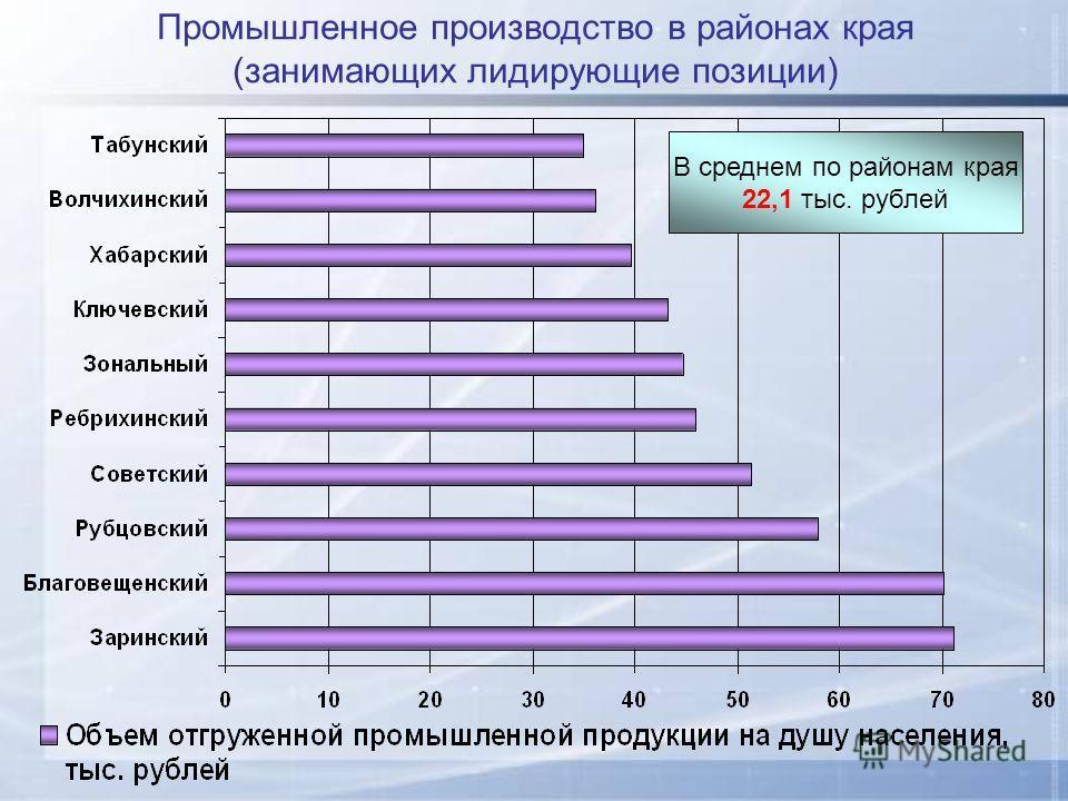 Промышленное производство в районах края (занимающих лидирующие позиции) В среднем по районам края 22,1 тыс. рублей