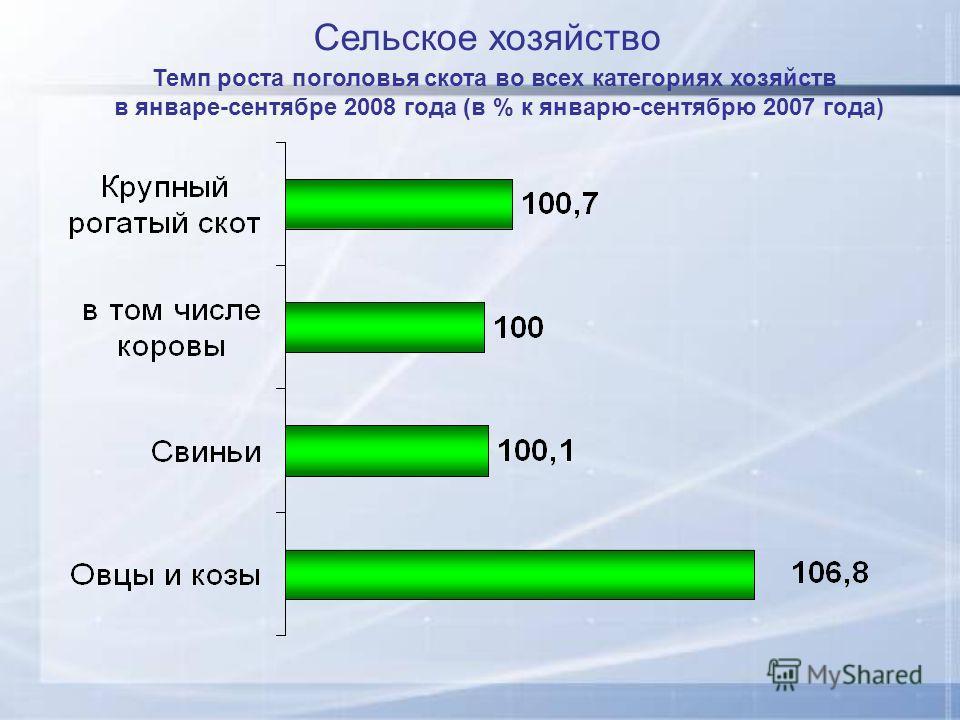 Темп роста поголовья скота во всех категориях хозяйств в январе-сентябре 2008 года (в % к январю-сентябрю 2007 года) Сельское хозяйство