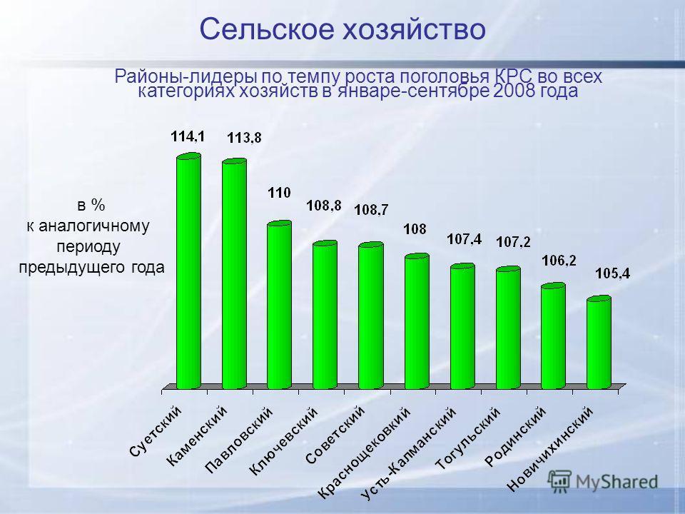 Сельское хозяйство Районы-лидеры по темпу роста поголовья КРС во всех категориях хозяйств в январе-сентябре 2008 года в % к аналогичному периоду предыдущего года
