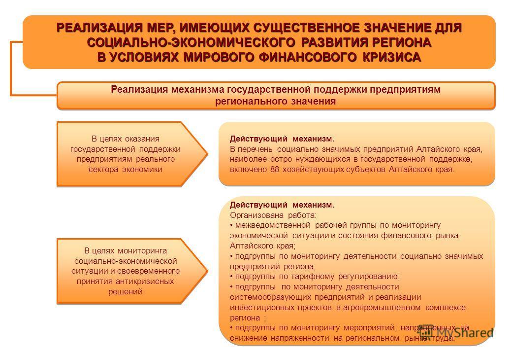 РЕАЛИЗАЦИЯ МЕР, ИМЕЮЩИХ СУЩЕСТВЕННОЕ ЗНАЧЕНИЕ ДЛЯ СОЦИАЛЬНО-ЭКОНОМИЧЕСКОГО РАЗВИТИЯ РЕГИОНА В УСЛОВИЯХ МИРОВОГО ФИНАНСОВОГО КРИЗИСА Реализация механизма государственной поддержки предприятиям регионального значения В целях оказания государственной по