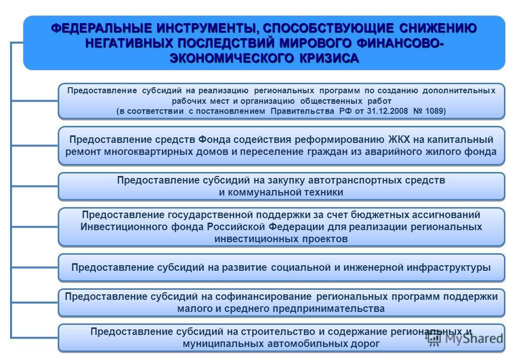 ФЕДЕРАЛЬНЫЕ ИНСТРУМЕНТЫ, СПОСОБСТВУЮЩИЕ СНИЖЕНИЮ НЕГАТИВНЫХ ПОСЛЕДСТВИЙ МИРОВОГО ФИНАНСОВО- ЭКОНОМИЧЕСКОГО КРИЗИСА Предоставление субсидий на реализацию региональных программ по созданию дополнительных рабочих мест и организацию общественных работ (в