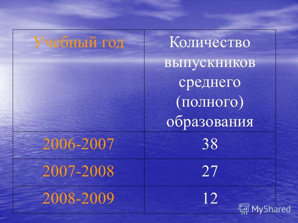 Учебный годКоличество выпускников среднего (полного) образования 2006-200738 2007-200827 2008-200912