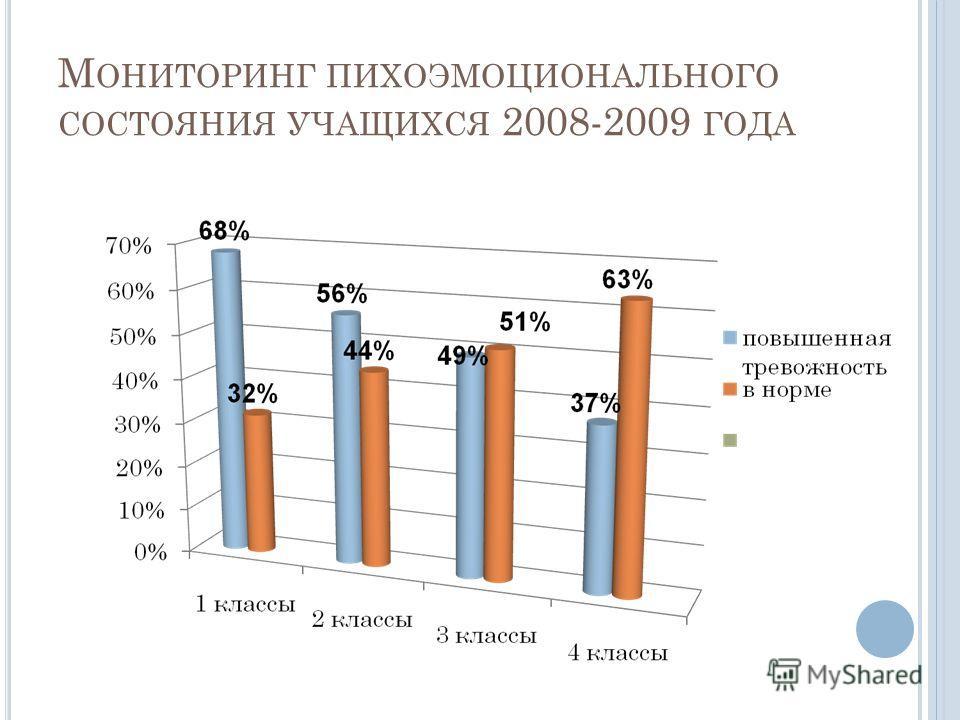 М ОНИТОРИНГ ПИХОЭМОЦИОНАЛЬНОГО СОСТОЯНИЯ УЧАЩИХСЯ 2008-2009 ГОДА