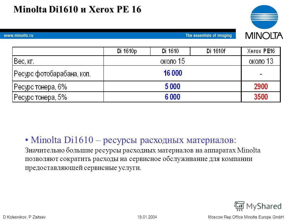 D Kolesnikov, P Zaitsev 19.01.2004 Moscow Rep.Office Minolta Europe GmbH Minolta Di1610 и Xerox PE 16 Minolta Di1610 – ресурсы расходных материалов: Значительно большие ресурсы расходных материалов на аппаратах Minolta позволяют сократить расходы на