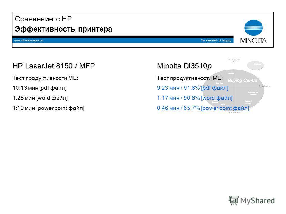 Эффективность принтера HP LaserJet 8150 / MFP Тест продуктивности ME: 10:13 мин [pdf файл] 1:25 мин [word файл] 1:10 мин [power point файл] Minolta Di3510p Тест продуктивности ME: 9:23 мин / 91.8% [pdf файл] 1:17 мин / 90.6% [word файл] 0:46 мин / 65