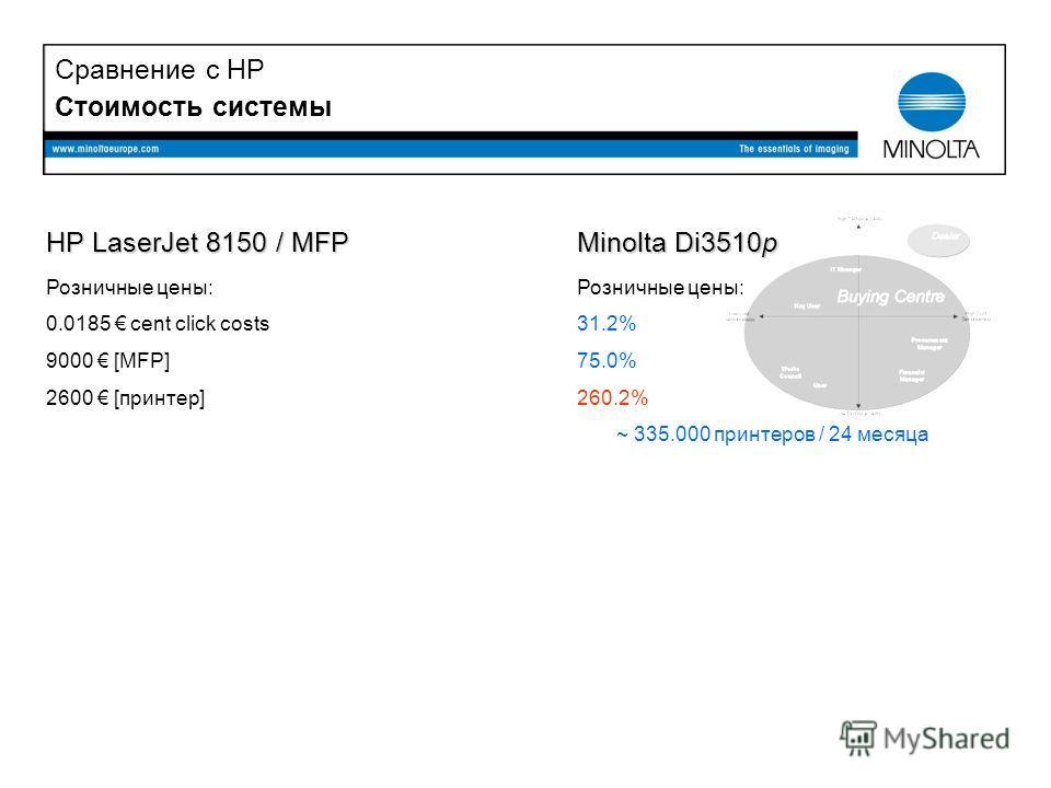 Стоимость системы HP LaserJet 8150 / MFP Розничные цены: 0.0185 cent click costs 9000 [MFP] 2600 [принтер] Minolta Di3510p Розничные цены: 31.2% 75.0% 260.2% ~ 335.000 принтеров / 24 месяца Сравнение с HP