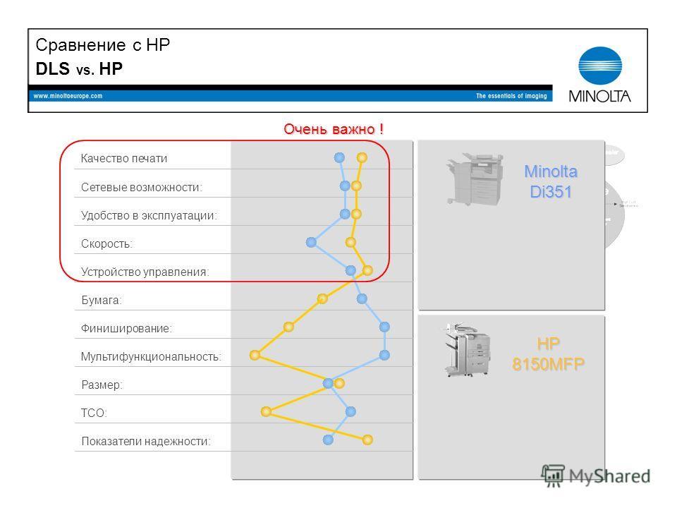 DLS vs. HP MinoltaDi351 HP8150MFP Очень важно ! Сравнение с HP Качество печати TCO: Удобство в эксплуатации: Размер: Скорость: Устройство управления: Бумага: Сетевые возможности: Мультифункциональность: Финиширование: Показатели надежности: