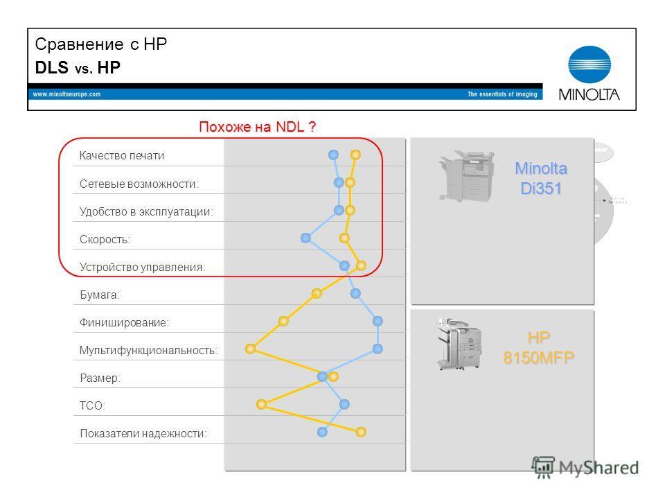 DLS vs. HP MinoltaDi351 HP8150MFP Похоже на NDL ? Качество печати TCO: Удобство в эксплуатации: Размер: Скорость: Устройство управления: Бумага: Сетевые возможности: Мультифункциональность: Финиширование: Показатели надежности: Сравнение с HP