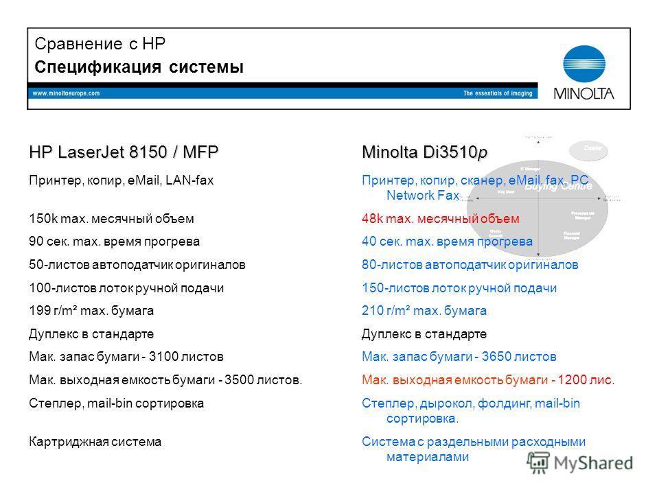 Спецификация системы HP LaserJet 8150 / MFP Принтер, копир, eMail, LAN-fax а 150k max. месячный объем 90 сек. max. время прогрева 50-листов автоподатчик оригиналов 100-листов лоток ручной подачи 199 г/m² max. бумага Дуплекс в стандарте Мак. запас бум