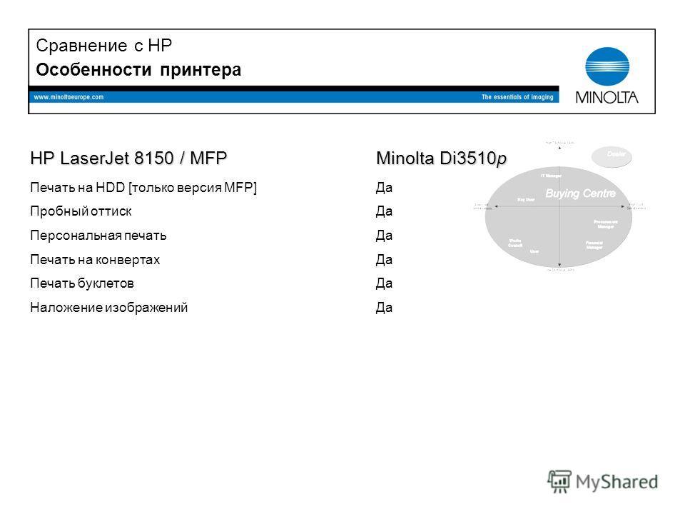 Особенности принтера HP LaserJet 8150 / MFP Печать на HDD [только версия MFP] Пробный оттиск Персональная печать Печать на конвертах Печать буклетов Наложение изображений Minolta Di3510p Да Сравнение с HP