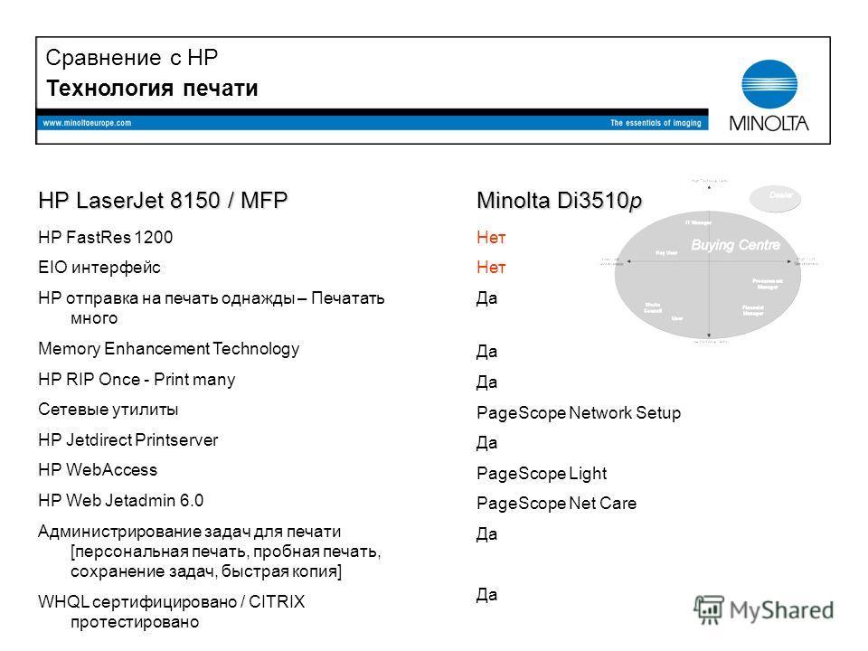 Технология печати HP LaserJet 8150 / MFP HP FastRes 1200 EIO интерфейс HP отправка на печать однажды – Печатать много Memory Enhancement Technology HP RIP Once - Print many Сетевые утилиты HP Jetdirect Printserver HP WebAccess HP Web Jetadmin 6.0 Адм