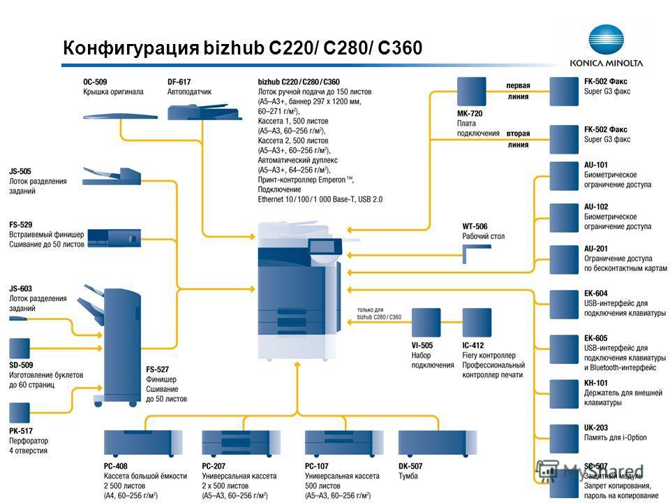 Конфигурация bizhub C220/ C280/ C360