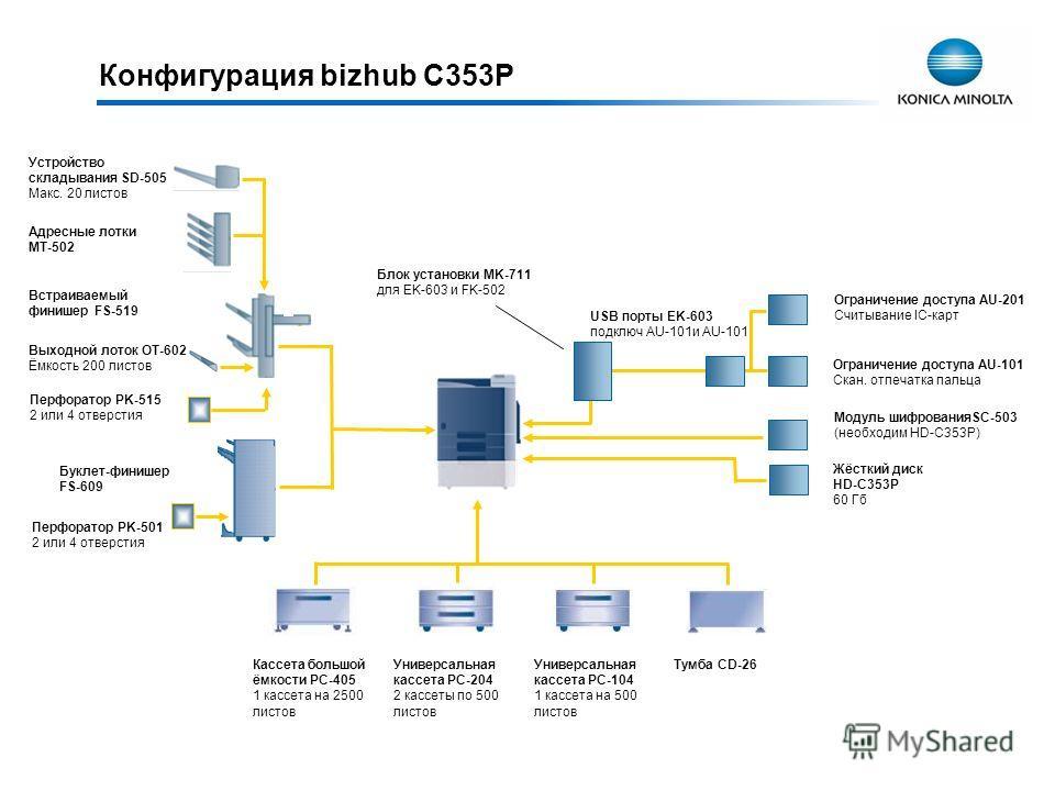Конфигурация bizhub C353P Жёсткий диск HD-C353P 60 Гб Модуль шифрованияSC-503 (необходим HD-C353P) Адресные лотки MT-502 Устройство складывания SD-505 Макс. 20 листов Встраиваемый финишер FS-519 Выходной лоток OT-602 Ёмкость 200 листов Перфоратор PK-