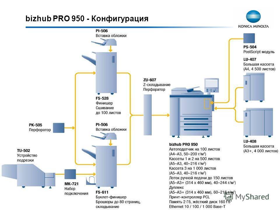 bizhub PRO 950 - Конфигурация