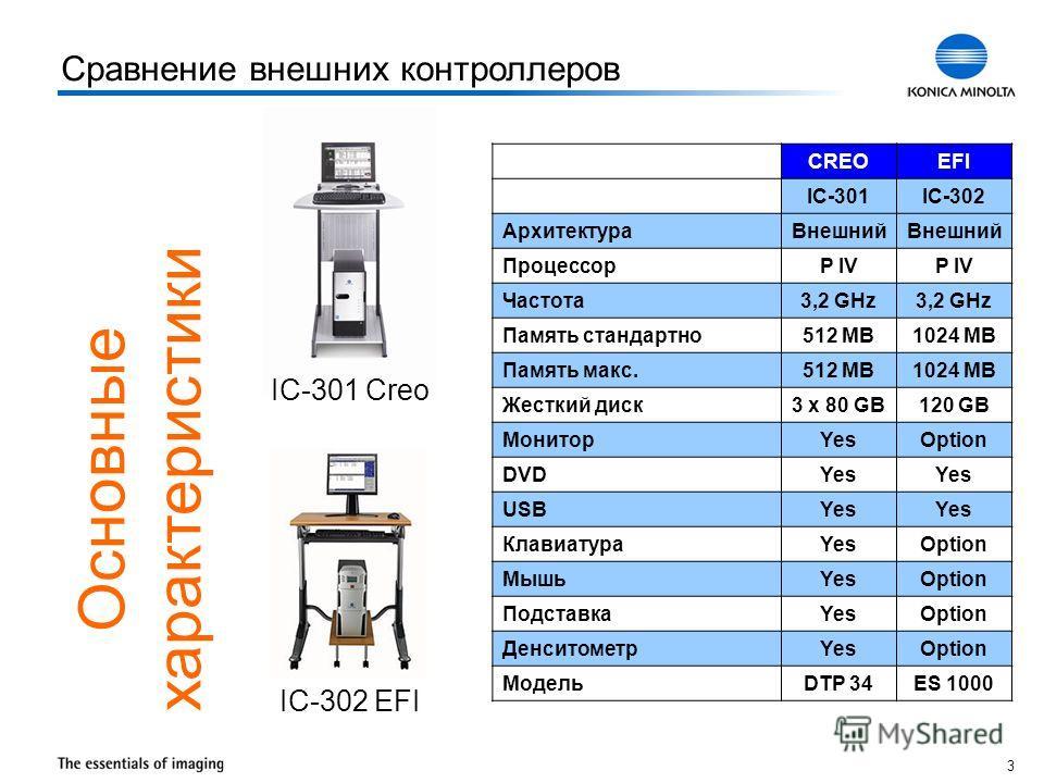 3 Основные характеристики Сравнение внешних контроллеров CREOEFI IC-301IC-302 АрхитектураВнешний ПроцессорP IV Частота3,2 GHz Память стандартно512 MB1024 MB Память макс.512 MB1024 MB Жесткий диск3 x 80 GB120 GB МониторYesOption DVDYes USBYes Клавиату