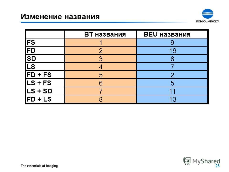 26 Изменение названия BT названияBEU названия FS 19 FD 219 SD 38 LS 47 FD + FS 52 LS + FS 65 LS + SD 711 FD + LS 813