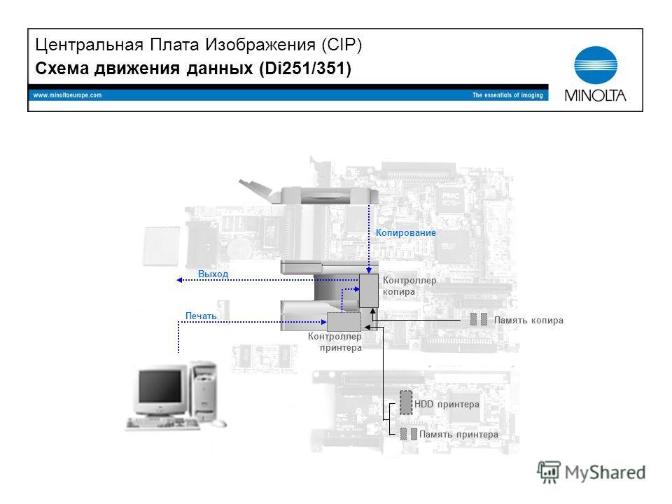 Схема движения данных (Di251/351) Память копира HDD принтера Память принтера Контроллер принтера Контроллер копира Печать Копирование Выход