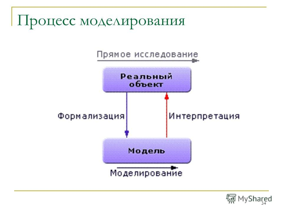 34 Процесс моделирования